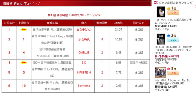 Jaejoongs-album-on-Taiwan-and-Japan-charts